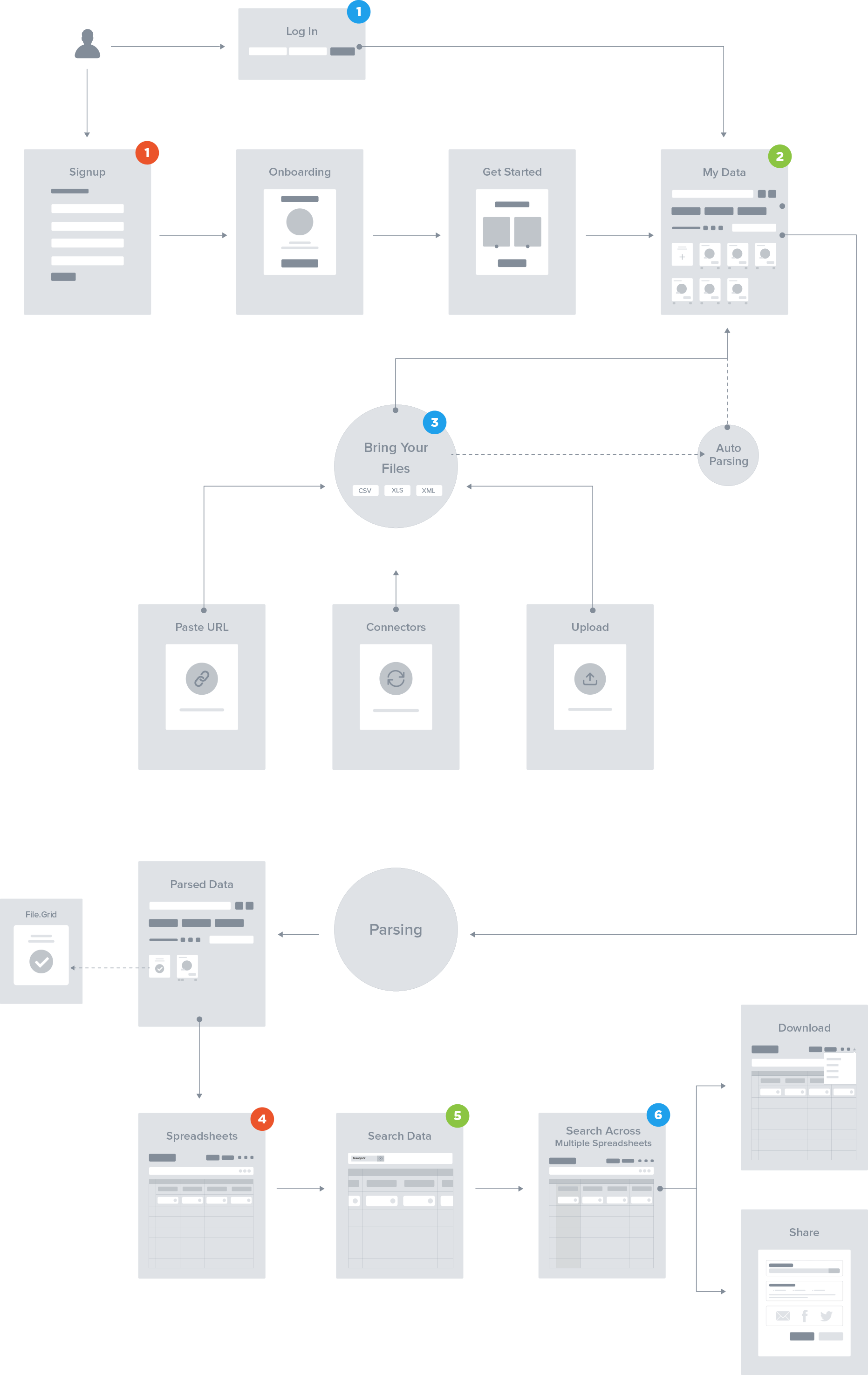 Bigparser User Flow